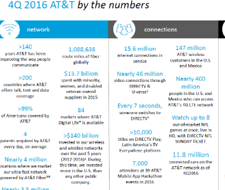 2016 4Q by the Numbers