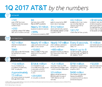 2017 1Q by the Numbers