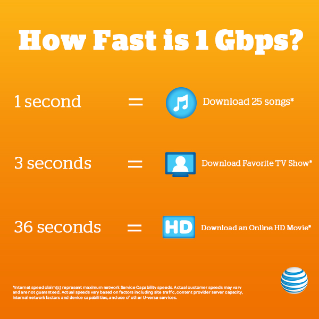 How Fast is 1 Gbps?