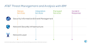 AT&T Threat Management and Analysis with IBM