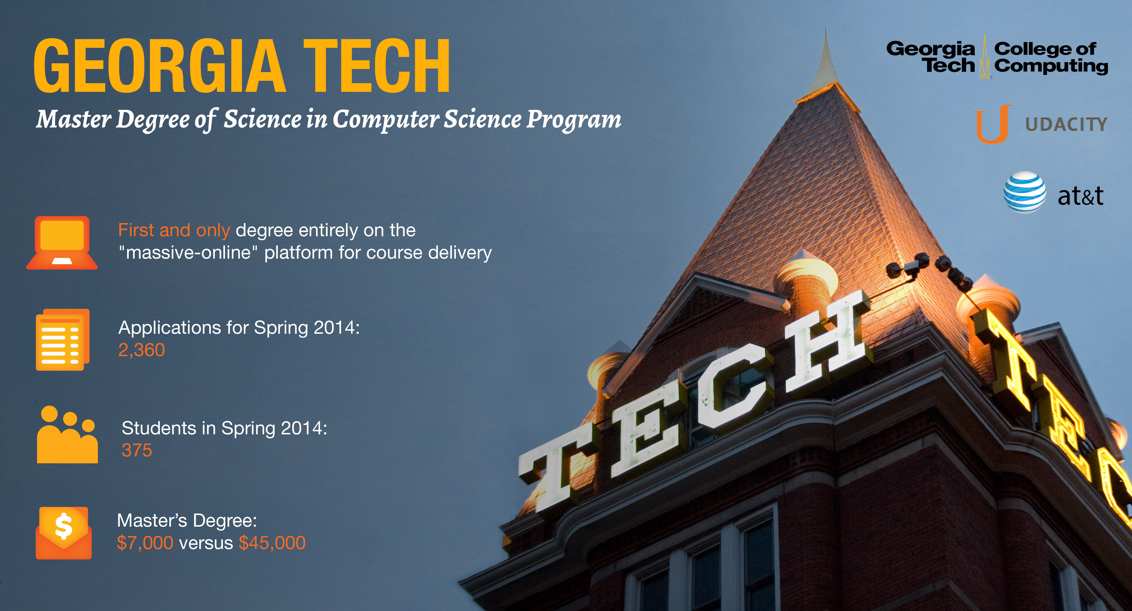 View Our Georgia Tech Online Master Of Science In Computer Science  Infographic ...  First Class Degree