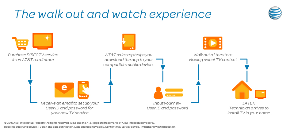 What is an AT&T bundle package?