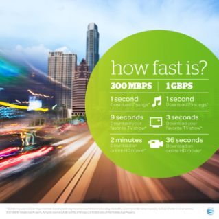 How fast is AT&T Gigapower?