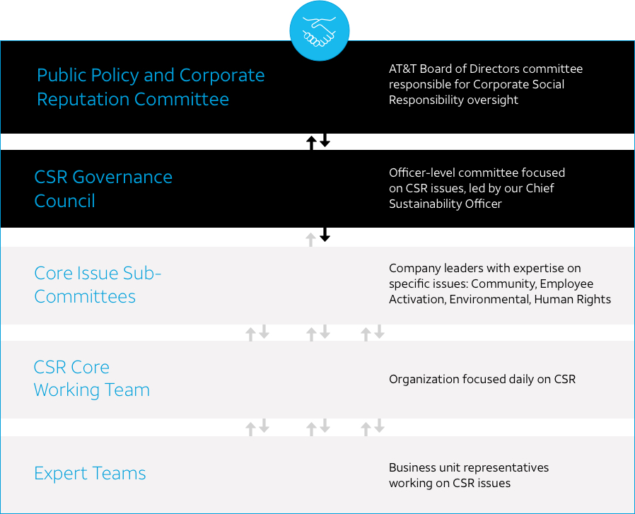 AT&T Issue Brief: Our Corporate Governance