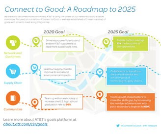 Connect to Good: A Roadmap to 2025