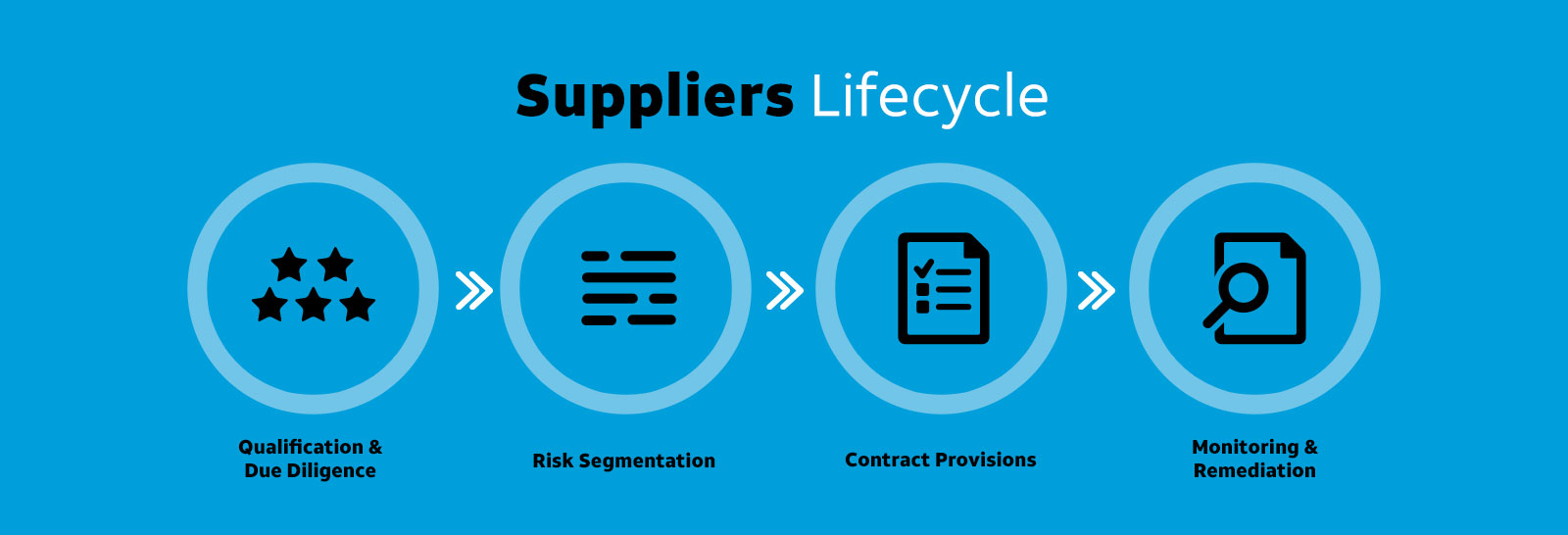Suppliers Lifecycle Desktop