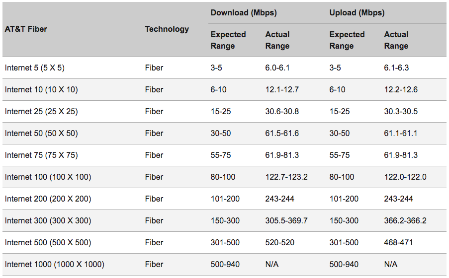 Internet upload speeds at&t community.