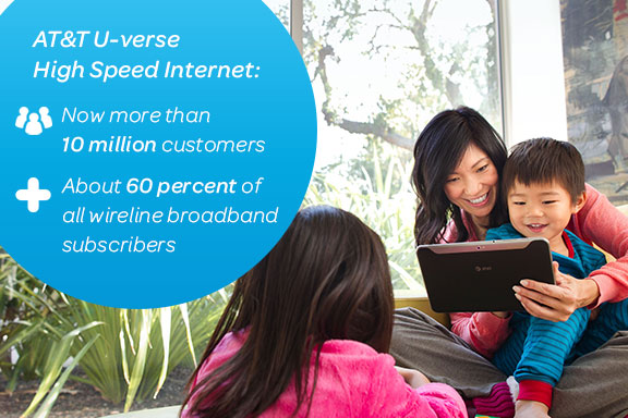 AT&T U-Verse High Speed Internet Subscribers: 10 Million and Counting