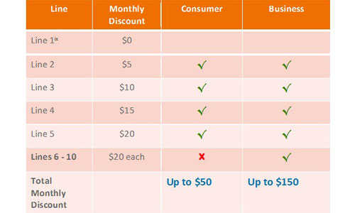 AT&T GoPhone Offers More Lines and More Savings for Customers | AT&T