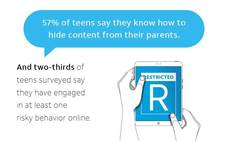 Many children know how to hide content from parents