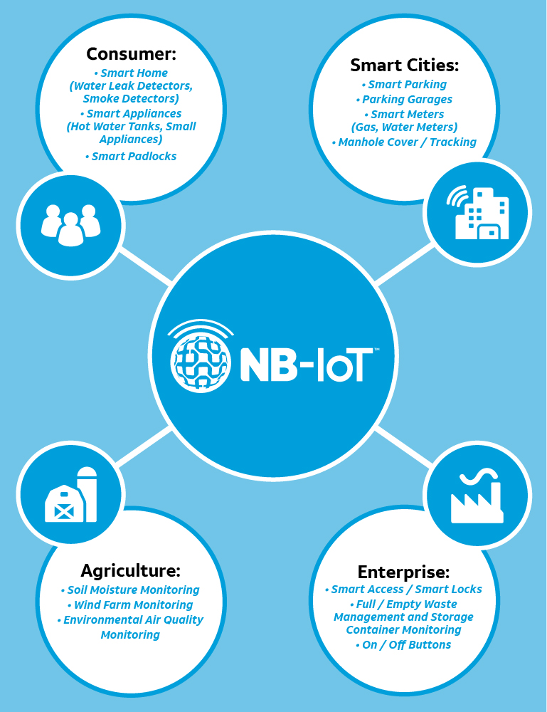 AT&T Nationwide NB-IoT Network is Live