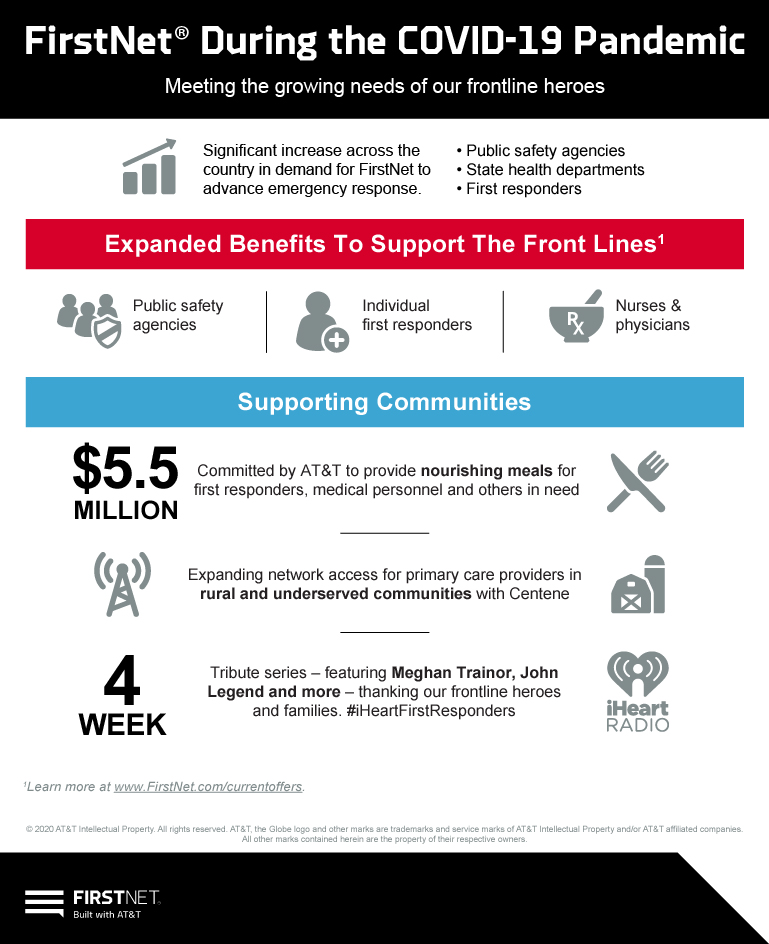 05012020_FirstNetCovid_Infographic