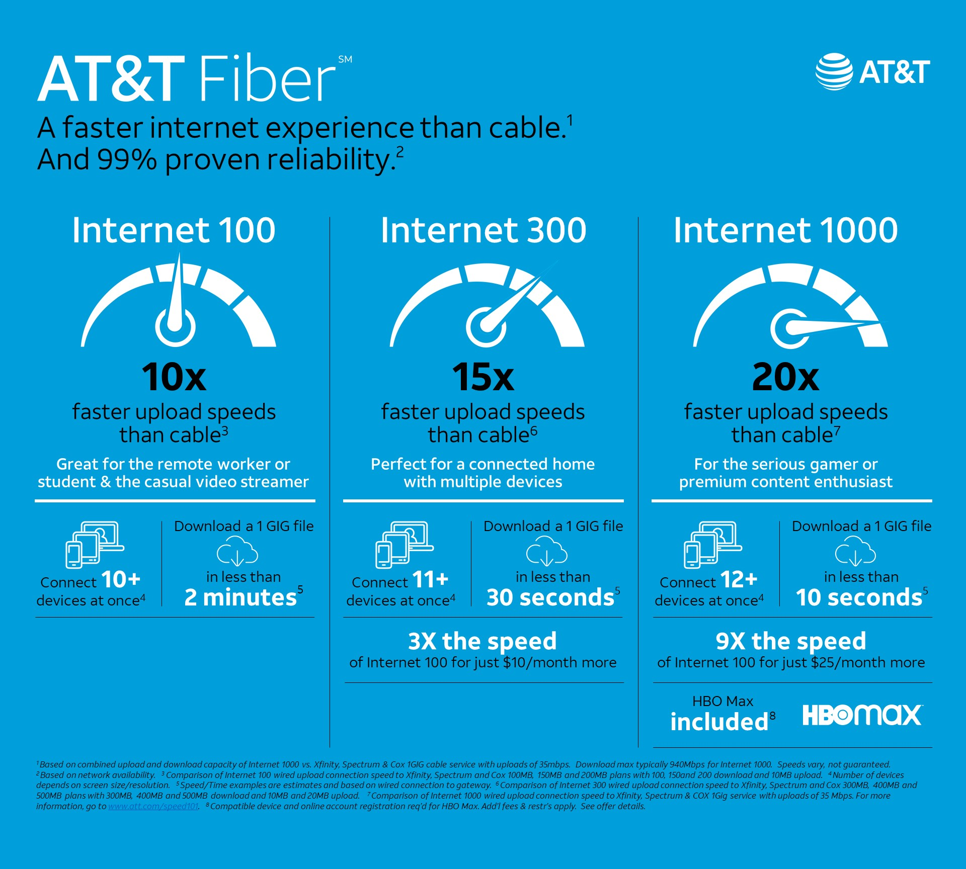 At T Fiber Introduces New Pricing Options Unlimited Data For Customers