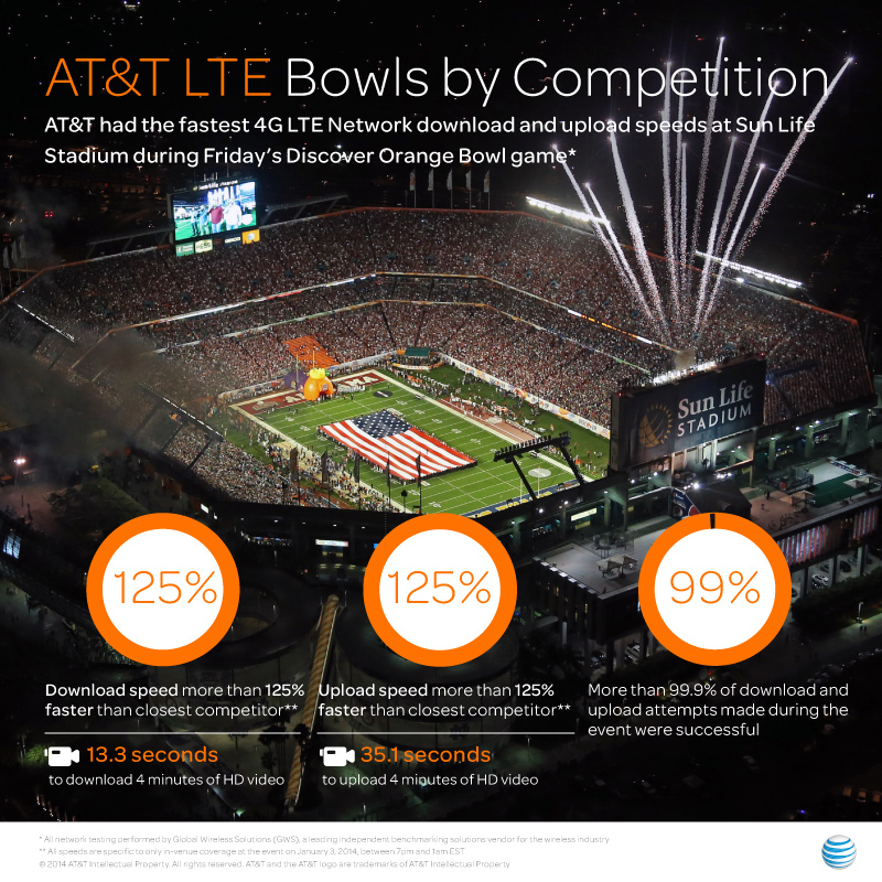 Football Fans Experience Fastest 4G LTE Network at Sun Life Stadium