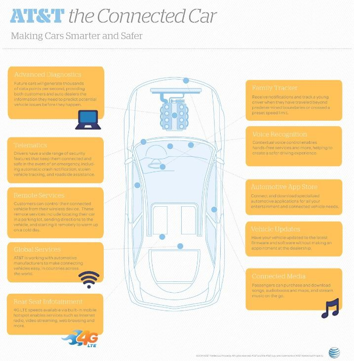 att_connected_car